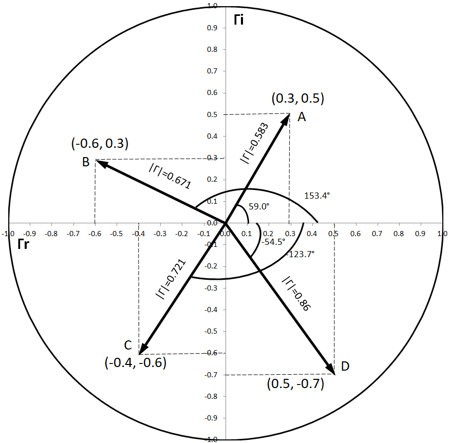 Smith Charts Basics Parameters Equations And Plots